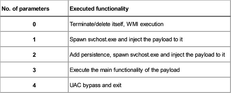 Emissary Panda – A potential new malicious tool