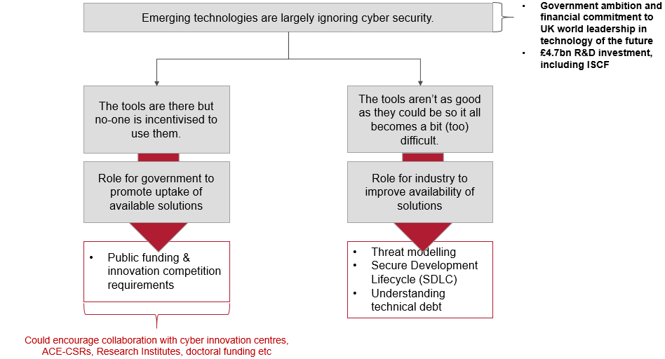 Securing tomorrow's technologies: A shared responsibility
