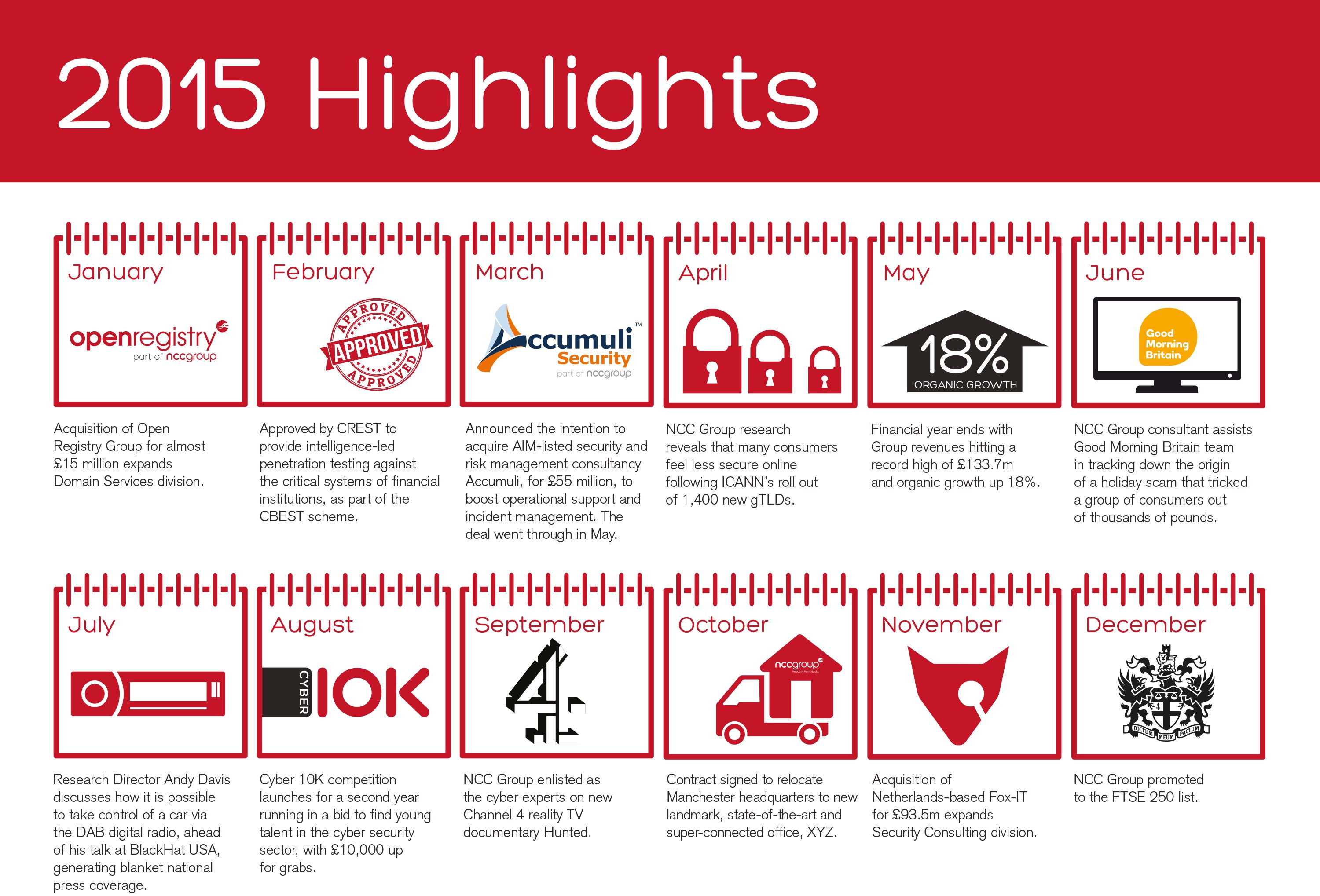NCC Group Highlights 2015