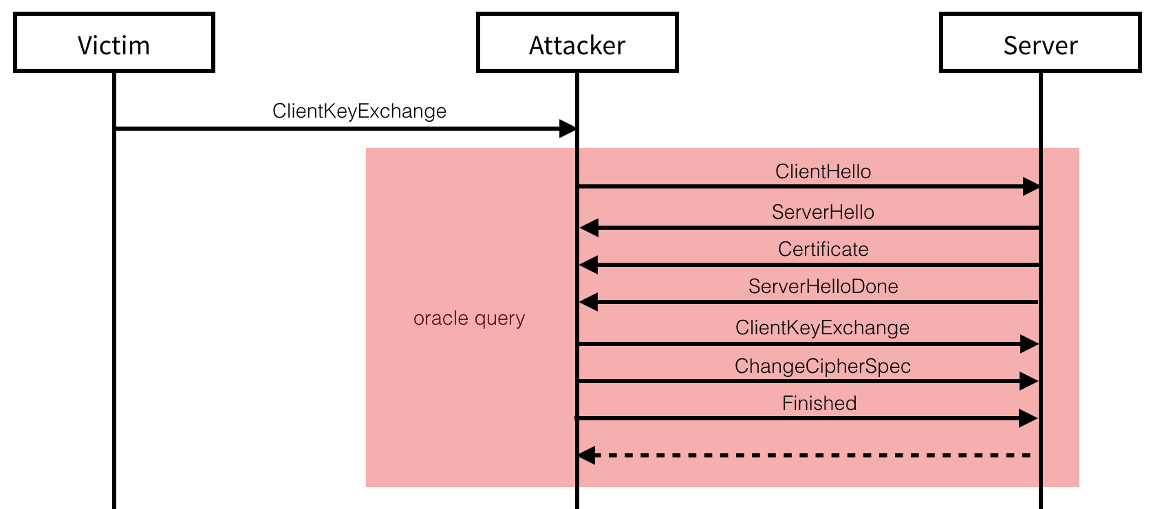 Downgrade Attack on TLS 1 3 and Vulnerabilities in Major TLS Libraries