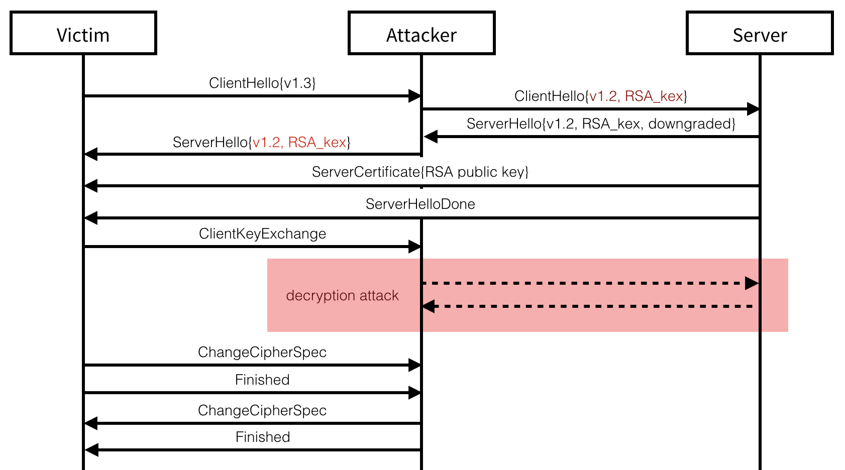 Downgrade Attack on TLS 1 3 and Vulnerabilities in Major TLS