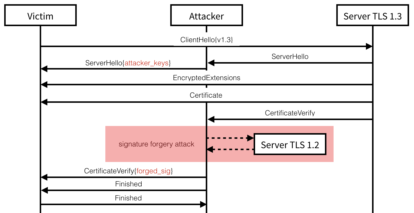 Downgrade Attack on TLS 1.3 and Vulnerabilities in Major TLS Libraries