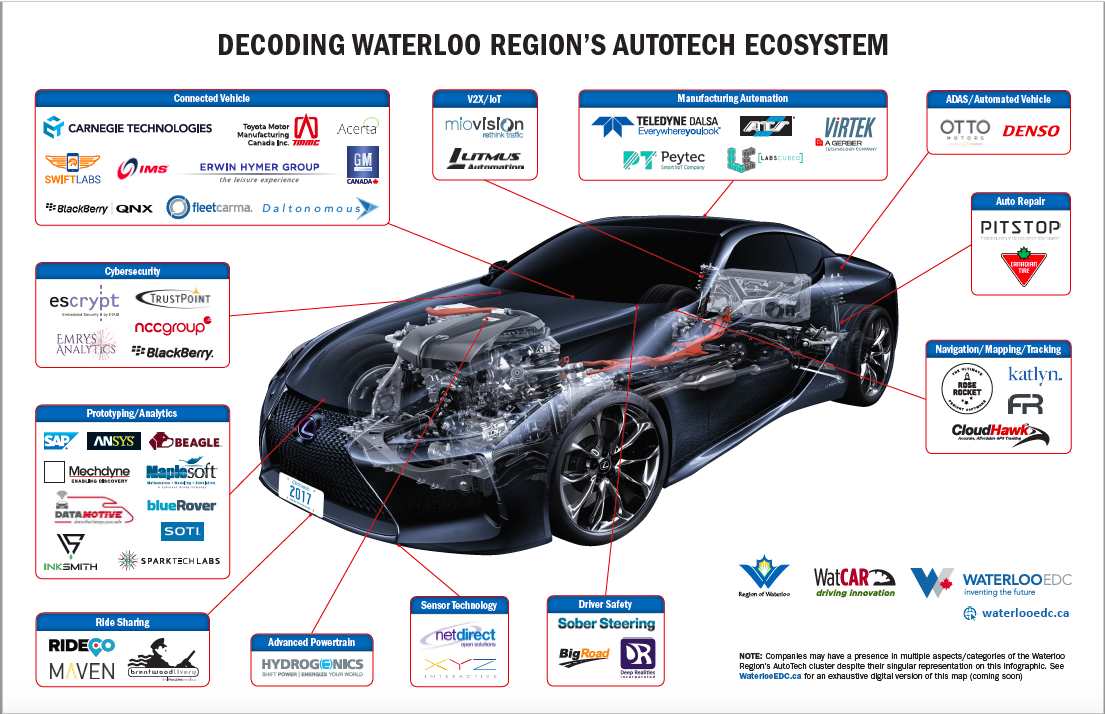 NCC Group Is Part Of The Waterloo Region S AutoTech Ecosystem