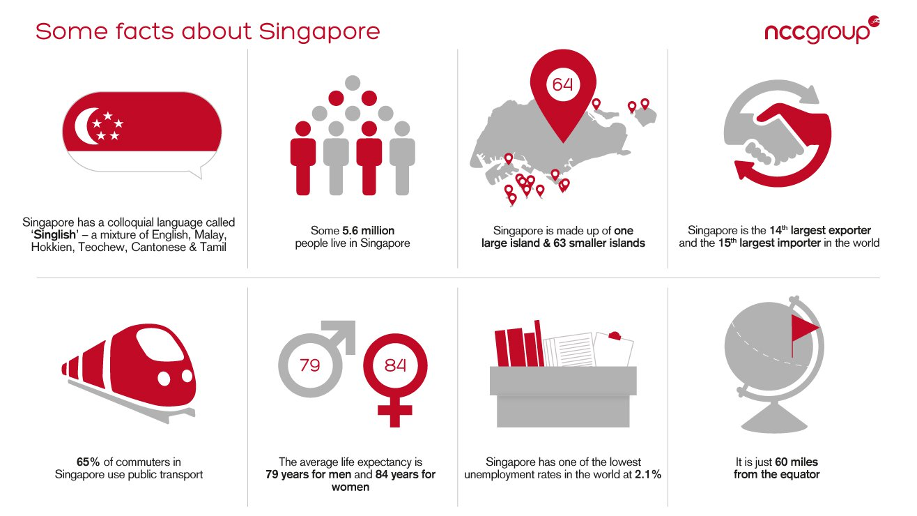 Infographic Facts About Singapore
