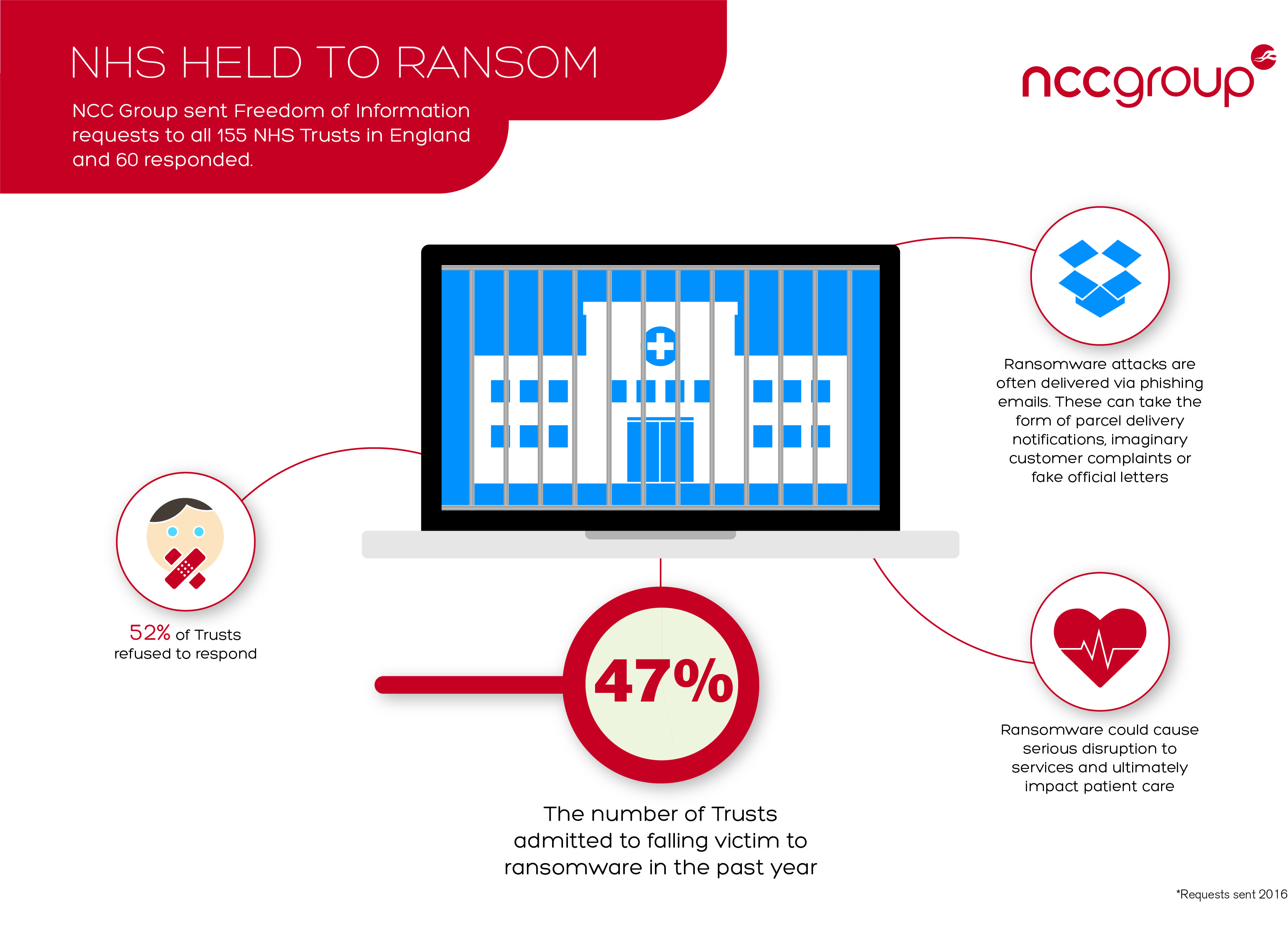 NHS Held To Ransom Infographic