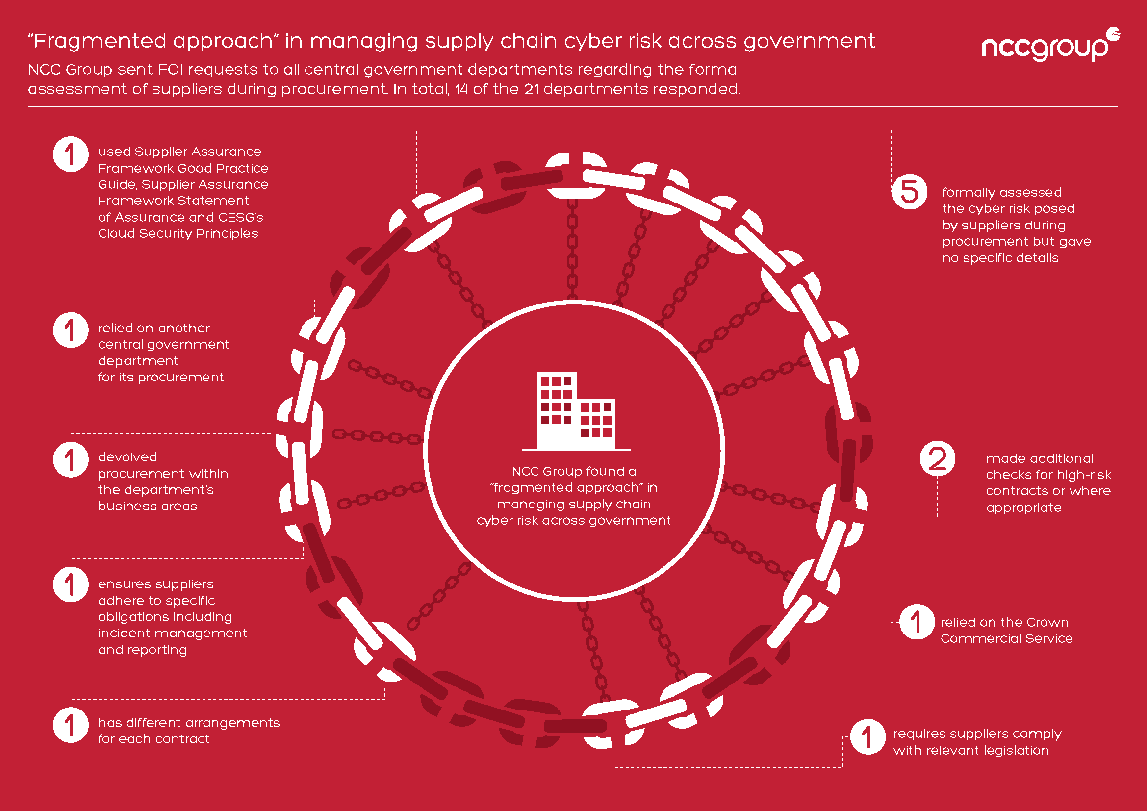 Infographic Supply Chain Cyber Risk