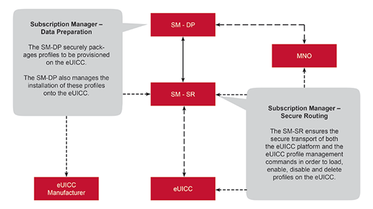 GSMA Security Accreditation Diagram
